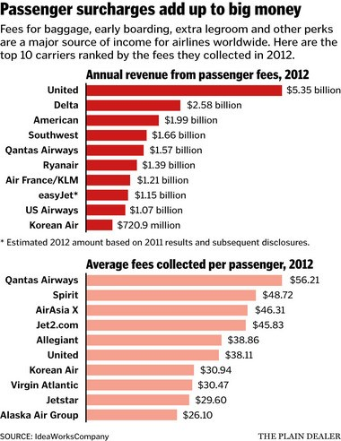 How much the top 10 airlines collected in ancillary revenues in 2012, overall and per average passenger.