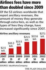 Airline fees soared to $27.1 billion in 2012.