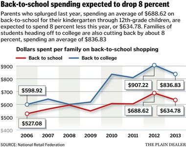 Parents will spend about 8 percent less on back-to-school shopping this year, the National Retail Federation says.