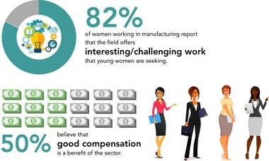 More than 80% of women in manufacturing today say that their work is interesting and challenging and half of women in manufacturing say that compensation is the most significant benefit of the sector.