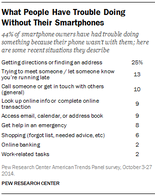 Americans rely more and more on their smartphones.