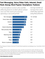 Smartphone owners like text-messaging the most of their phone functions.