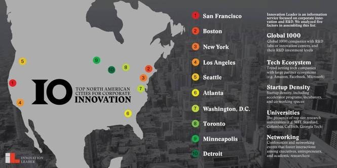 This week Innovation Leader is bringing 50 executives from Fortune 500 companies to check out corporations in Cleveland. In 2017, the organization named Cleveland among five up-and-coming cities, along with Chicago, Denver, Portland, and St. Louis