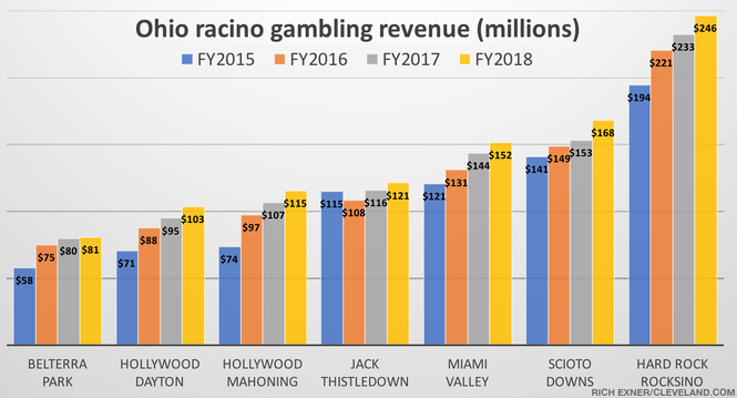 Ohio racino slot machine revenue by year, after paying out winnings.
