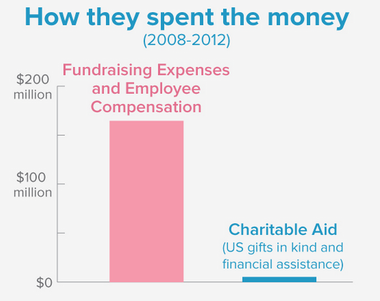 The FTC and all 50 states say the four charities used the bulk of donations to enrich family and friends -- and on efforts to raise more money.