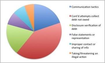 Consumer debt collection complaints to the Consumer Financial Protection Bureau.