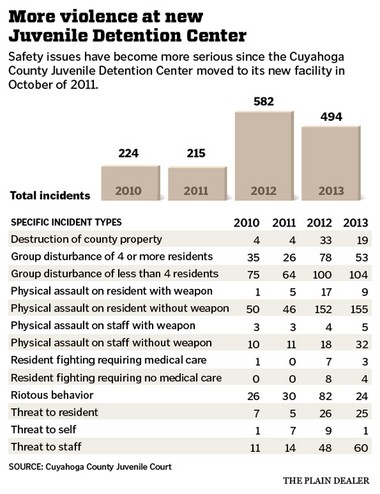 Violence in County Juvenile Detention Center called