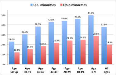 Population estimates for the U.S. and Ohio show how younger age groups are much more racially diverse than older Americans.