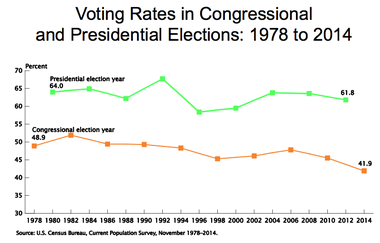 National voting rates in even-year elections.
