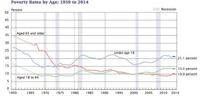 Poverty rates in the United States by age.