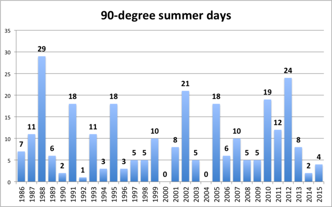 The four 90-degree days in Cleveland during the summer of 2015 were about half the average number a summer over the last half-century.