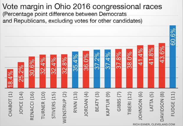 None of Ohio's congressional races were close in 2016.