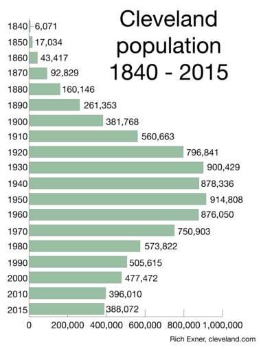 Here is Cleveland's population for each U.S. Census since 1840, and the estimate from the Census Bureau for 2015.