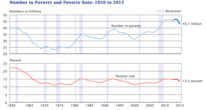 The poverty rate in the United States fell in 2015. Here is a comparison over the years.