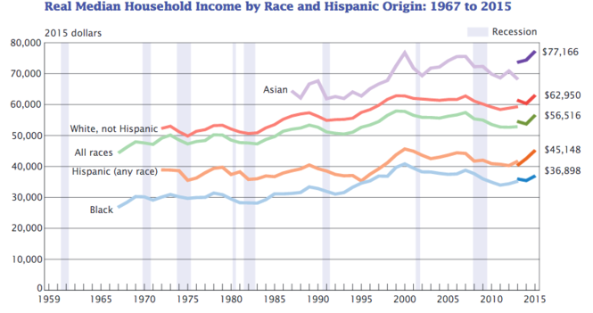 Here is a snapshot of inflation-adjusted median household income over the years in the United States (in 2015 dollars). There is a broken line in 2013 due to redesigned income questions in the census survey.