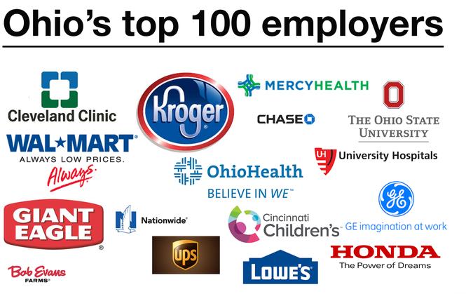 Ohio's 100 largest employers - cleveland com