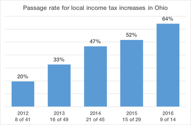 Voters have become increasingly more likely in recent years to approve income tax increases for Ohio villages and cities. On the Nov. 8 ballot, 27 cities and villages are asking for increases.