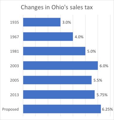 Ohio's sales tax was enacted in 1935. Here is how it has changed over the years, according to the Ohio Department of Taxation.