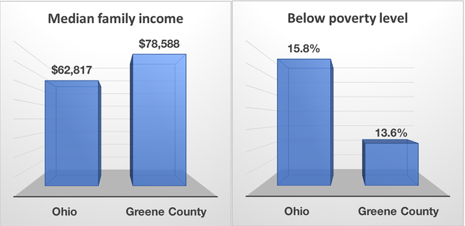 Greene County by the numbers: Ohio Matters - cleveland com