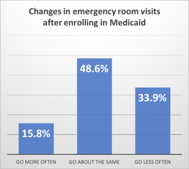 Newly enrolled Medicaid participants say the coverage has made it easier for them to work, or search for work, according to an Ohio Department of Medicaid report.