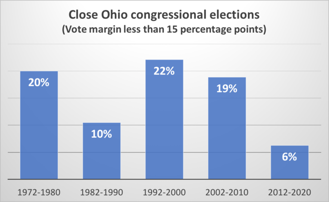 New congressional maps are drawn each 10 years. This chart shows the share of races decided by less than 15 percentage points with the use of each set of maps. These percentages are based on head-to-head comparisons between Republicans and Democrats.