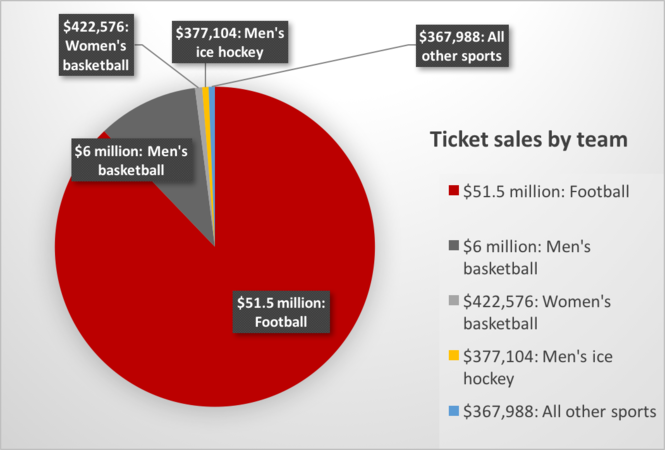 Ohio State Buckeyes sports money by the numbers - cleveland com