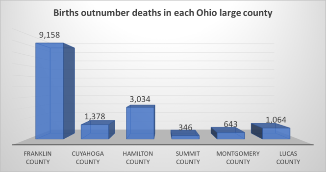 Franklin County now tops Cuyahoga County in population