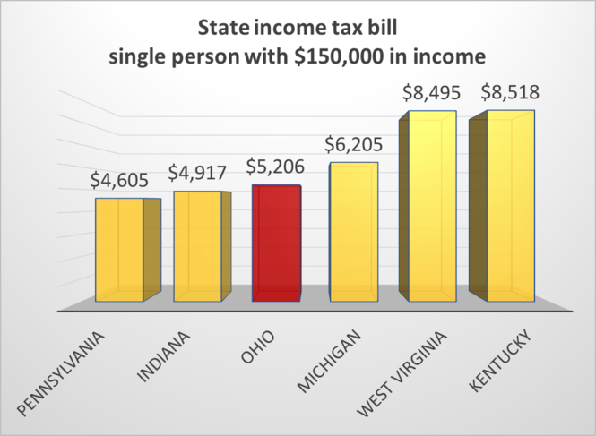Ohio's state income tax bill is a bargain, regionally