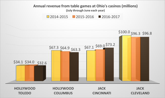 Racinos fuel Ohio's gambling growth while revenue slips in
