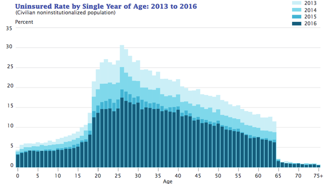 This chart shows uninsured rates by age in the United States over the last four years.