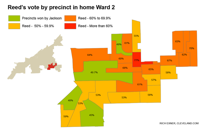 Here is the mayoral vote Zack Reed received in Ward 2, the portion of the city he represents on council.