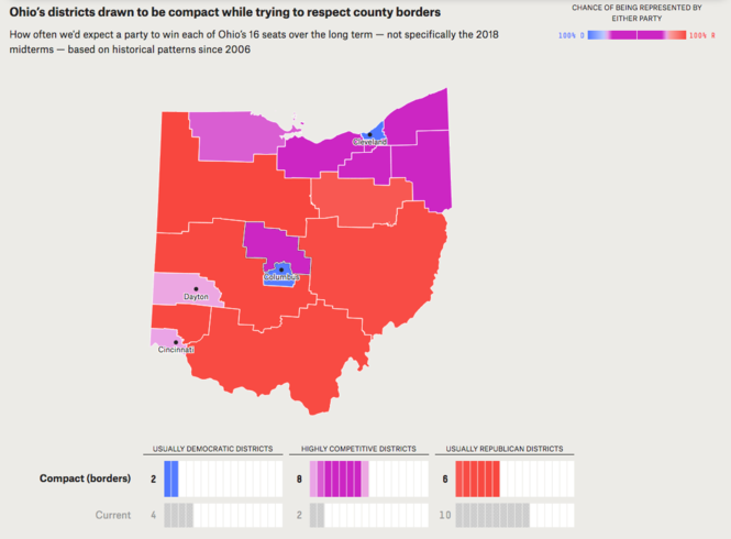 This fivethirtyeight.com map makes following county lines a priority in creating compact congressional districts in Ohio. The areas shown in purple are projected to be competitive races between Democrats and Republicans.