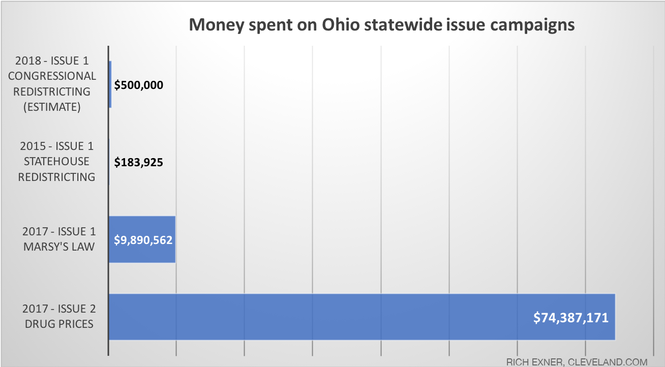 Projected spending for the Issue 1 campaign this spring pales in comparison to what was spent for and against two statewide issues last year, according to totals reported for previous elections by the website ballotpedia.org.