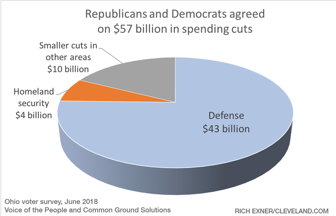 The Defense Department would lose $43 billion under suggested cuts.