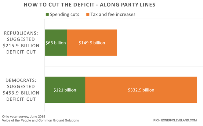 Overall, Democrats favored larger deficit reductions than Republicans.