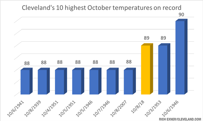 Only once on record, on Oct. 6, 1946, has a higher temperature been recorded in Cleveland in October than Monday's high of 89.