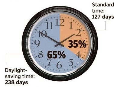 Standard time now lasts only about one-third of the year.