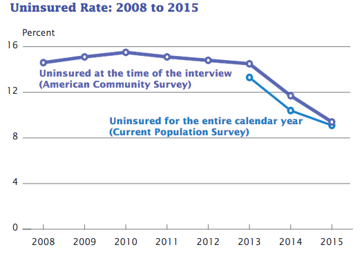 The percentage of people in the United States without health insurance fell again in 2015, the U.S. Census Bureau reported. This graphs shows the trends from two surveys conducted by the bureau.
