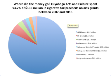 A pie chart indicates how $136 million in cigarette tax money was spent by Cuyahoga Arts and Culture between 2007 and 2015. Source: Cuyahoga Arts and Culture