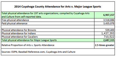 A table comparing attendance statistics for arts and major league sports in Cuyahoga County in 2014.