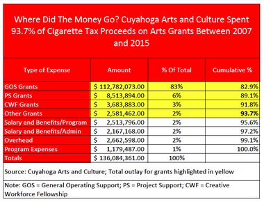 A table shows how Cuyahoga Arts and Culture spent $136 million in cigarette tax proceeds between 2007 and 2015.