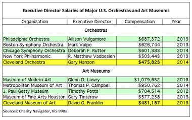 Salaries of executive directors of the Cleveland Museum of Art and Cleveland Orchestra compared to directors at peer institutions.