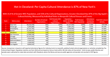 A table shows in detail The Plain Dealer's analysis of Cultural Data Project statistics comparing 11 U.S. cities in per capita cultural attendance.