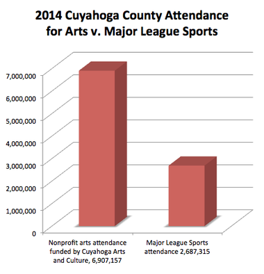 Nonprofit arts and cultural organizations supported by Cuyahoga Arts and Culture grants achieved attendance twice that of Cleveland's three big sports teams in 2014. Sources: Cuyahoga Arts and Culture, ESPN, baseball-reference.com