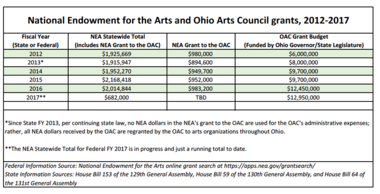 A table provided by the Ohio Arts Council details OAC and National Endowment for the Arts grants in Ohio over the past five years.