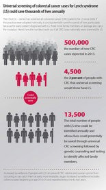 This graphic illustrates the impact of universal screening for Lynch syndrome
