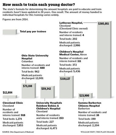 A state formula to pay hospitals for the cost of training young doctors is distributing taxpayer dollars indiscriminately because it is still basing funding disbursements on data from 1987. Above are some of the disparities created by the formula in 2014.