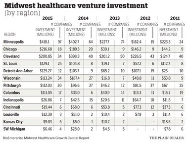 Cleveland health care companies generated $201 in venture capital investment in 2015, according to BioEnterprise, a Cleveland business group that supports the area's biotech industry. (Bill Neff)