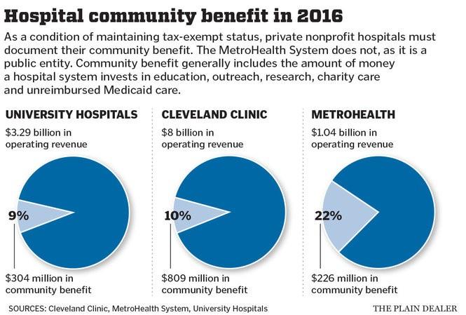 Big 3 hospitals say community benefits equal $1 3 billion in