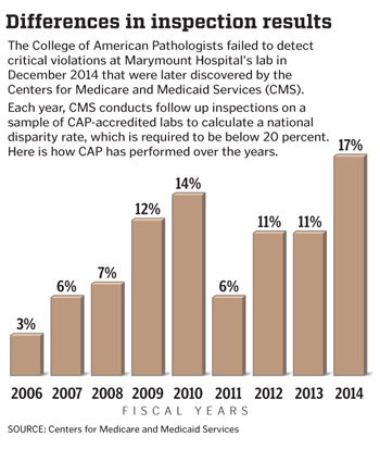 The College of American Pathologists rate of disparity with CMS inspections reached a recent high of 17 percent in fiscal year 2014.